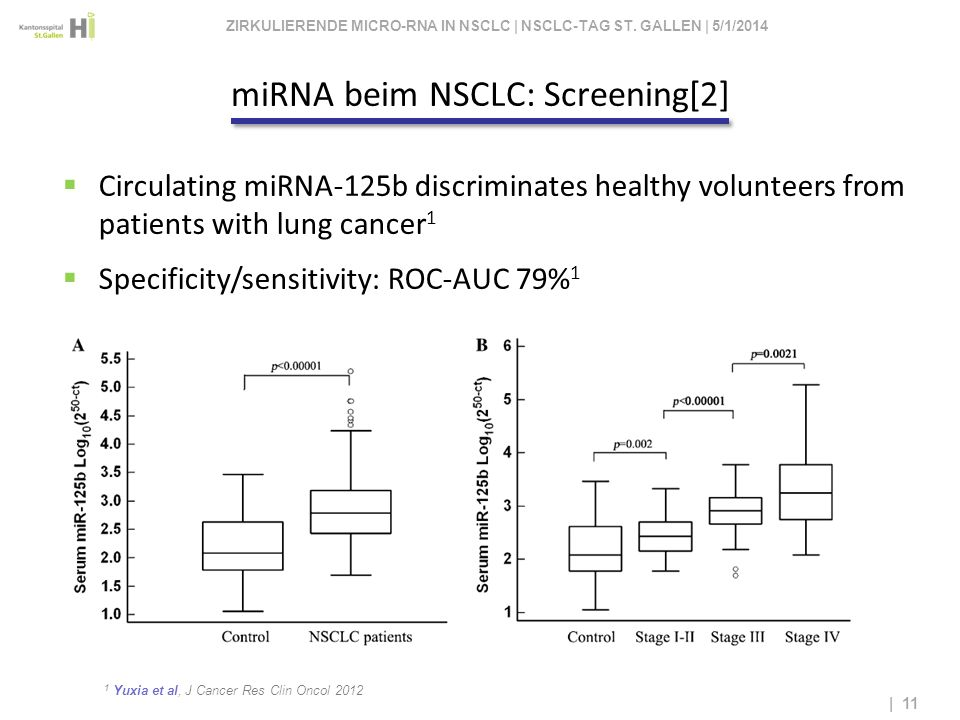ZIRKULIERENDE MICRO-RNA IN NSCLC | NSCLC-TAG ST. GALLEN | 3/28/2017