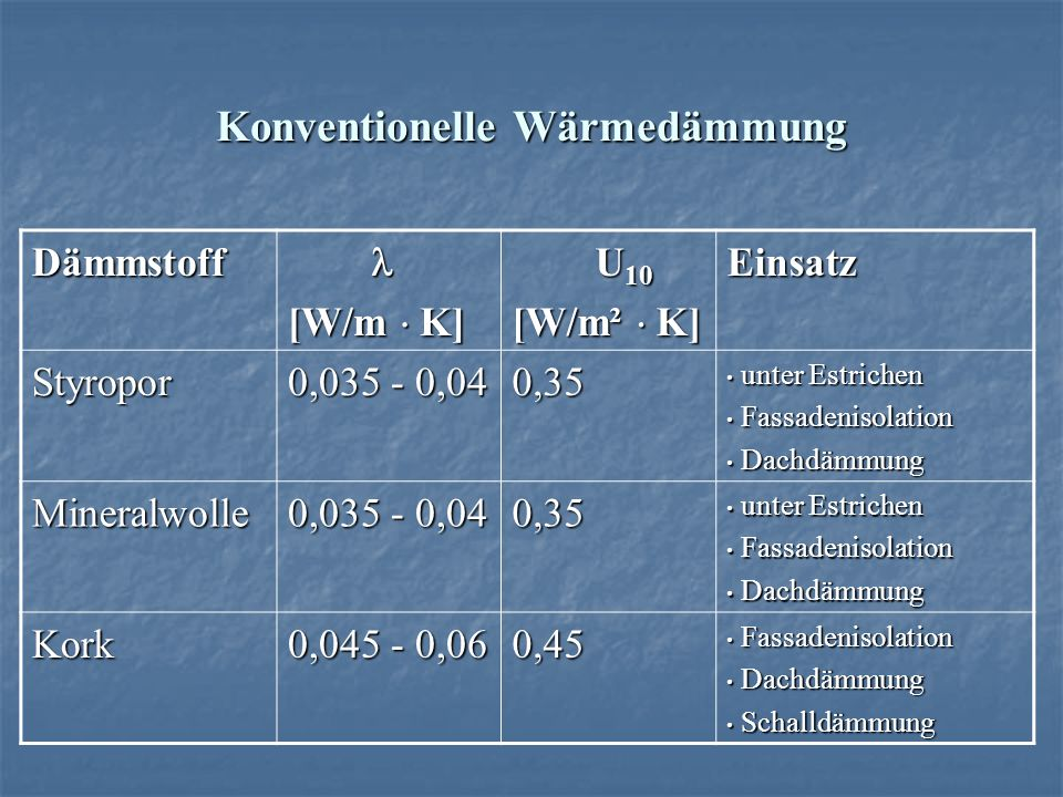 w rmed mmung aus rezyklierten materialien ppt herunterladen. Black Bedroom Furniture Sets. Home Design Ideas