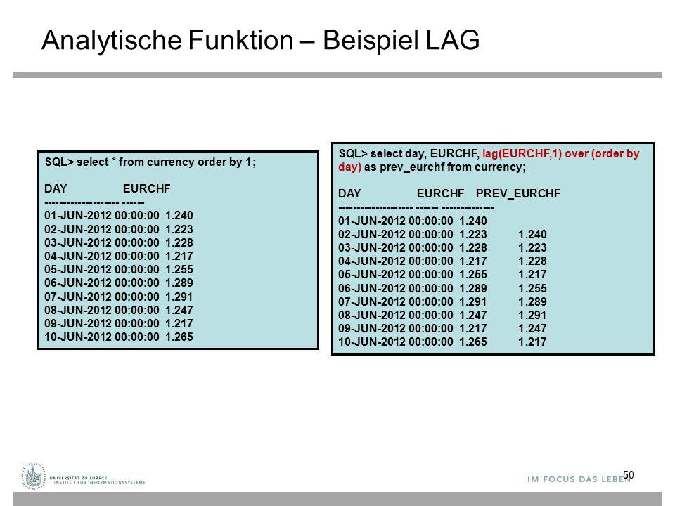 Analytische Funktion – Beispiel LAG