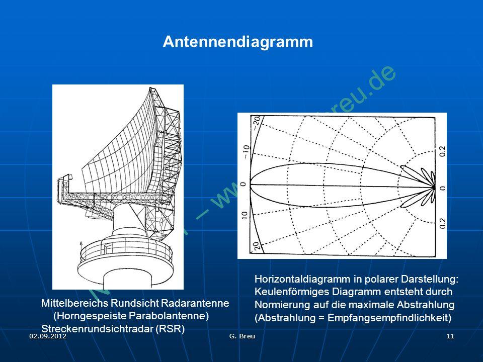 Antennendiagramm Horizontaldiagramm in polarer Darstellung: