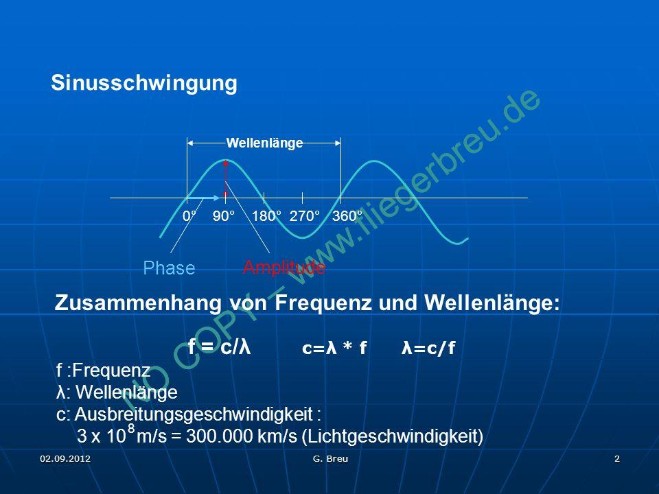 Zusammenhang von Frequenz und Wellenlänge: f = c/λ c=λ * f λ=c/f