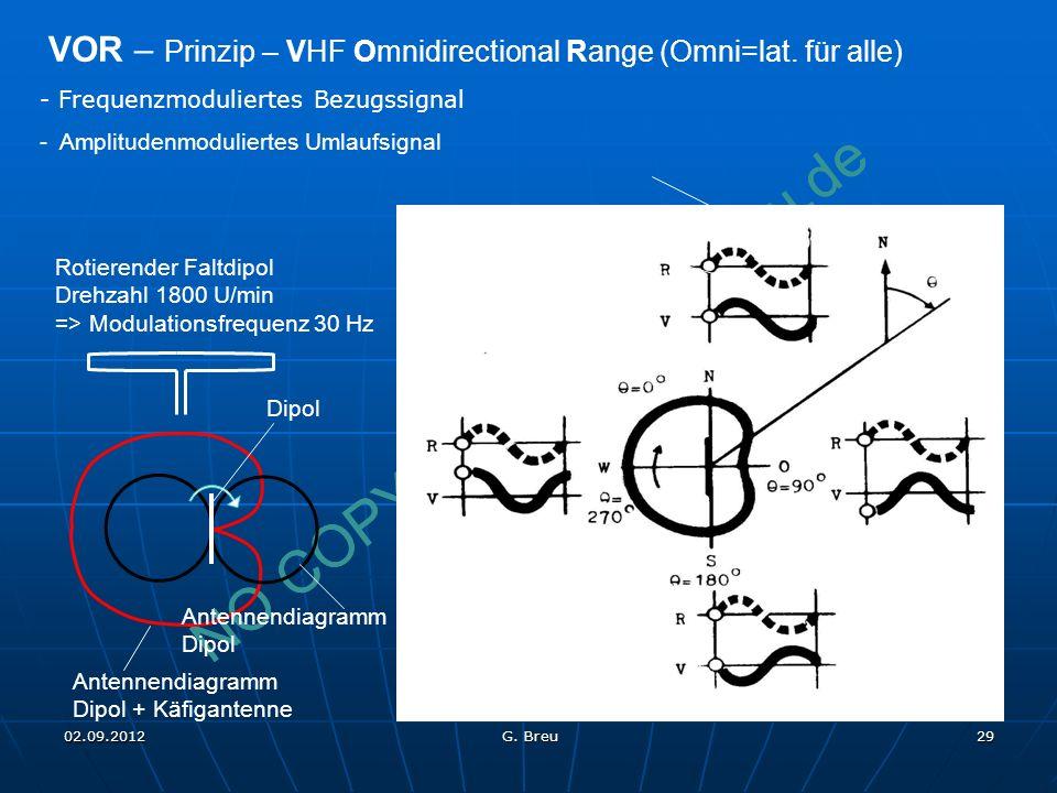 VOR – Prinzip – VHF Omnidirectional Range (Omni=lat. für alle)