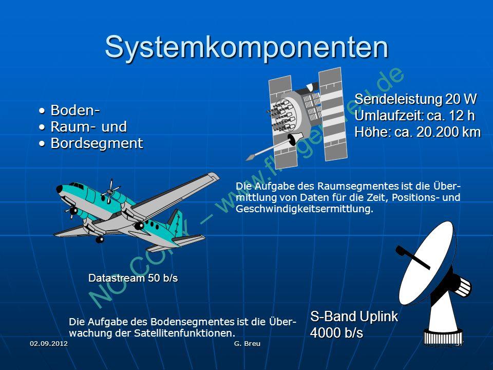 Systemkomponenten Sendeleistung 20 W Umlaufzeit: ca. 12 h Boden-
