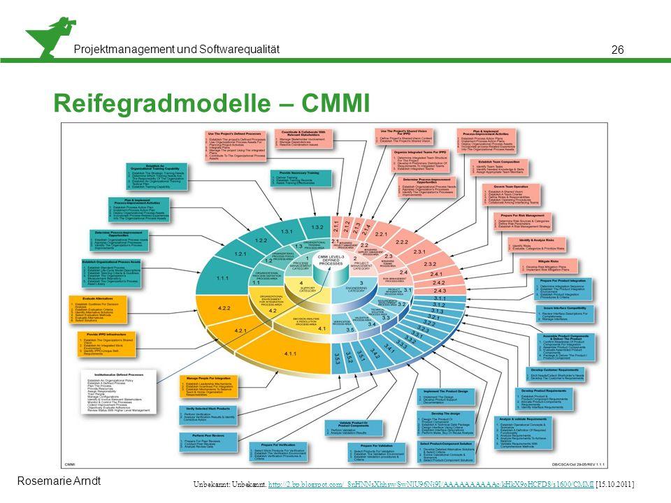 Reifegradmodelle – CMMI