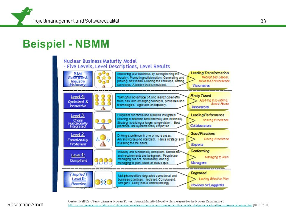 Beispiel - NBMM Rosemarie Arndt