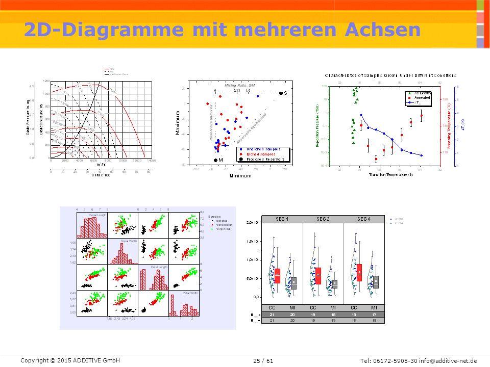 2D-Diagramme mit mehreren Achsen