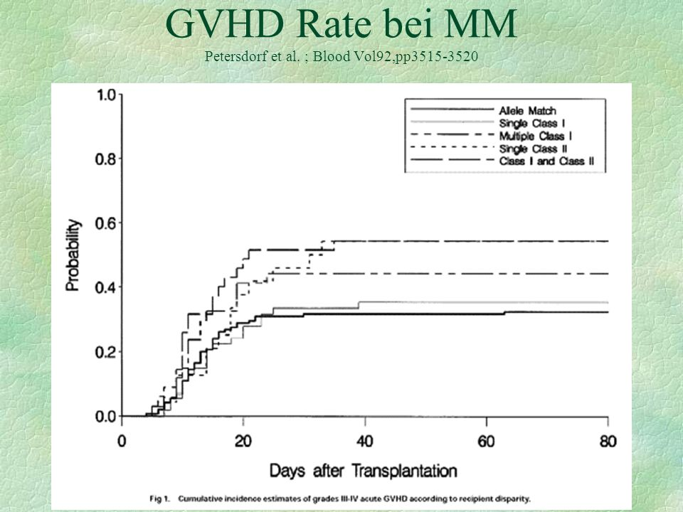 GVHD Rate bei MM Petersdorf et al. ; Blood Vol92,pp3515-3520