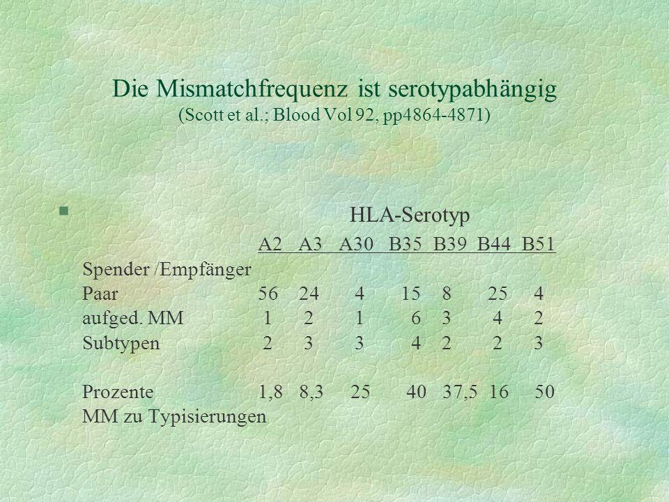 Die Mismatchfrequenz ist serotypabhängig (Scott et al