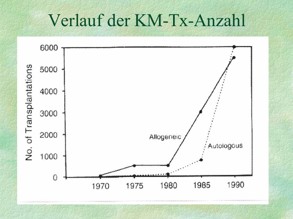 Verlauf der KM-Tx-Anzahl