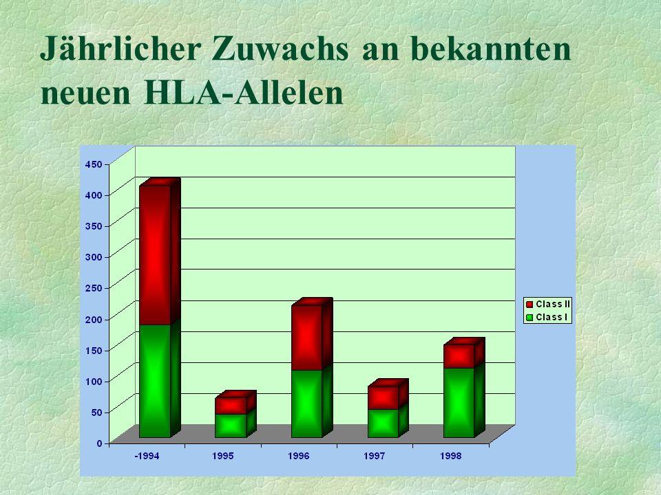 Jährlicher Zuwachs an bekannten neuen HLA-Allelen