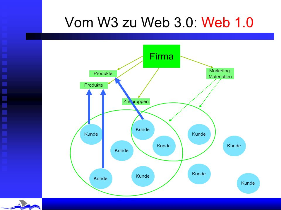 Vom W3 zu Web 3.0: Web 1.0 Firma Produkte Marketing- Materialien