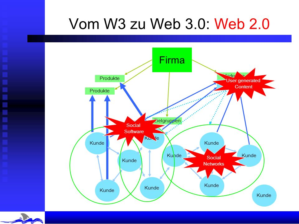 Vom W3 zu Web 3.0: Web 2.0 Firma Produkte User generated Content