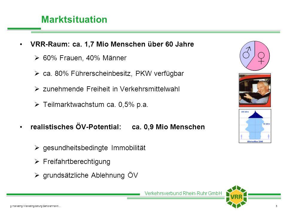 ♂ ♀ Marktsituation VRR-Raum: ca. 1,7 Mio Menschen über 60 Jahre
