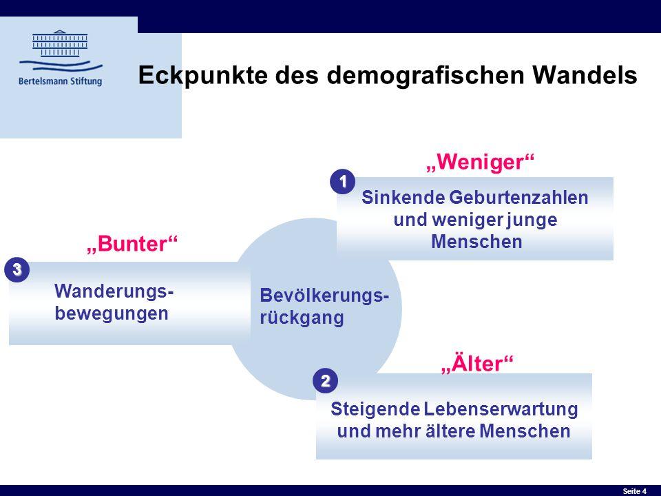 Eckpunkte des demografischen Wandels