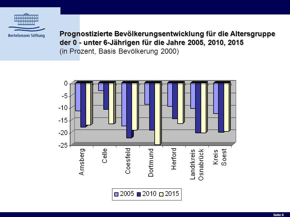 Prognostizierte Bevölkerungsentwicklung für die Altersgruppe der 0 - unter 6-Jährigen für die Jahre 2005, 2010, 2015 (in Prozent, Basis Bevölkerung 2000)