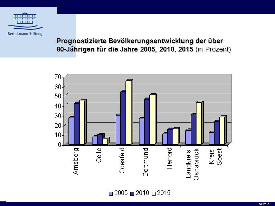 Prognostizierte Bevölkerungsentwicklung der über 80-Jährigen für die Jahre 2005, 2010, 2015 (in Prozent)