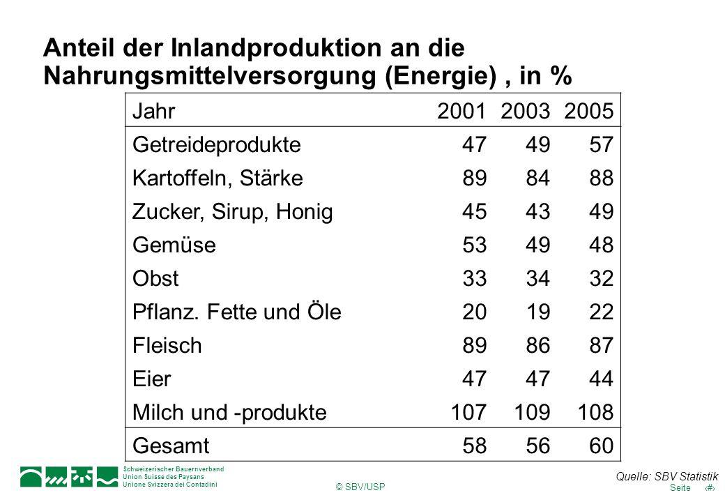 Anteil der Inlandproduktion an die Nahrungsmittelversorgung (Energie) , in %