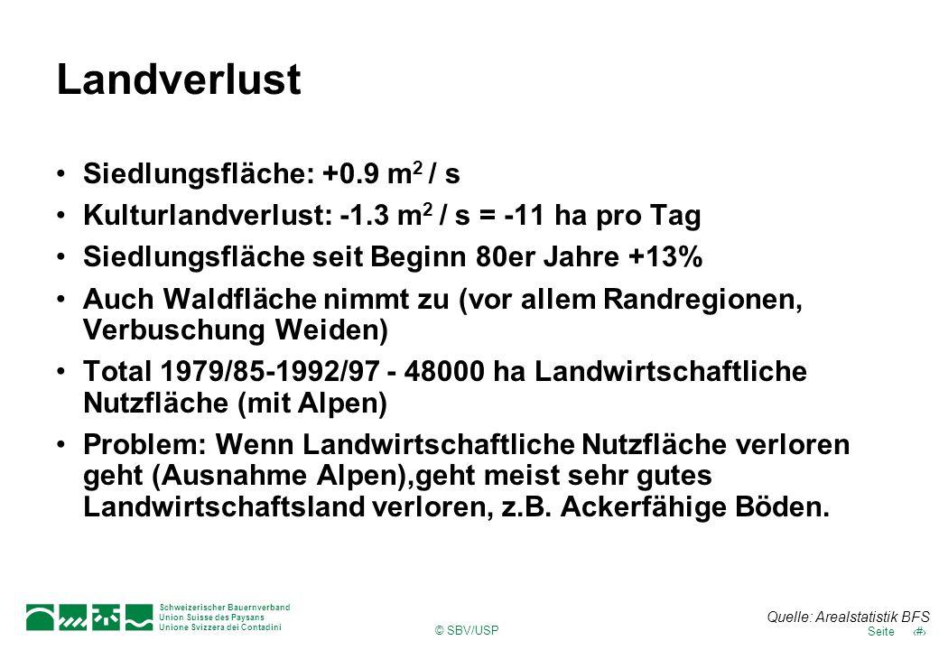 Landverlust Siedlungsfläche: +0.9 m2 / s