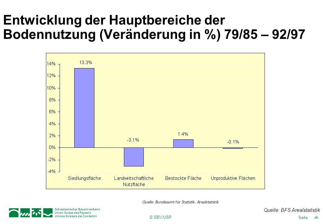 Entwicklung der Hauptbereiche der Bodennutzung (Veränderung in %) 79/85 – 92/97