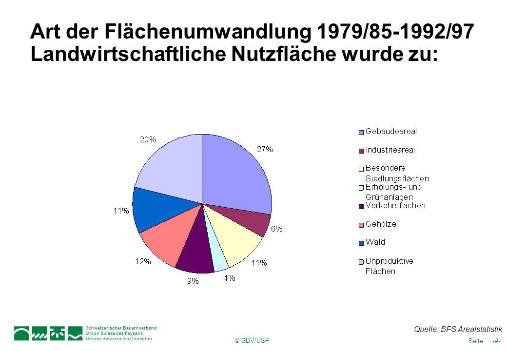 Art der Flächenumwandlung 1979/85-1992/97 Landwirtschaftliche Nutzfläche wurde zu: