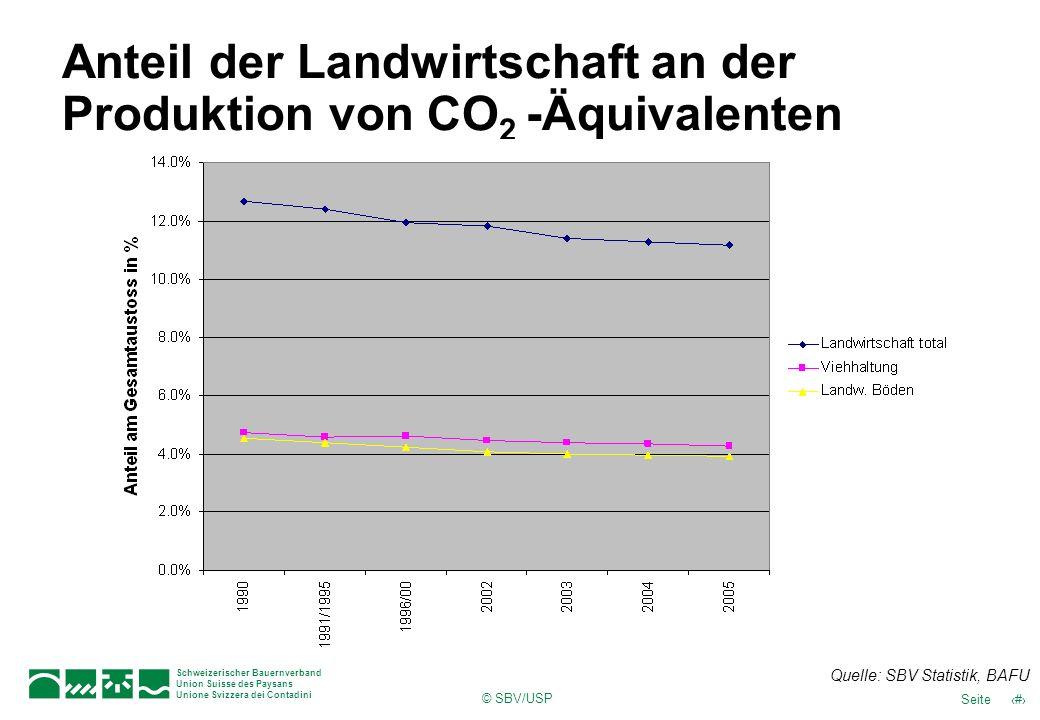 Anteil der Landwirtschaft an der Produktion von CO2 -Äquivalenten