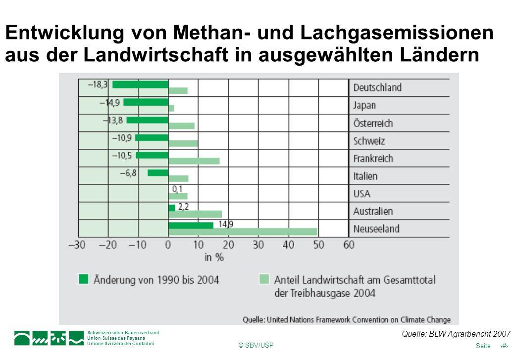 Entwicklung von Methan- und Lachgasemissionen aus der Landwirtschaft in ausgewählten Ländern