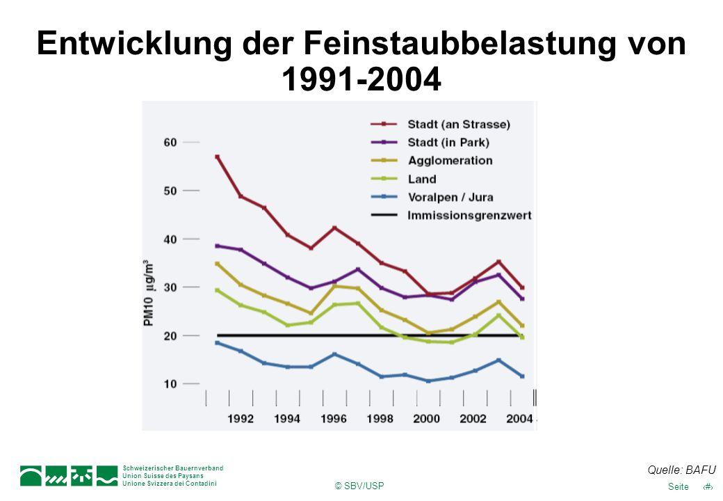 Entwicklung der Feinstaubbelastung von 1991-2004