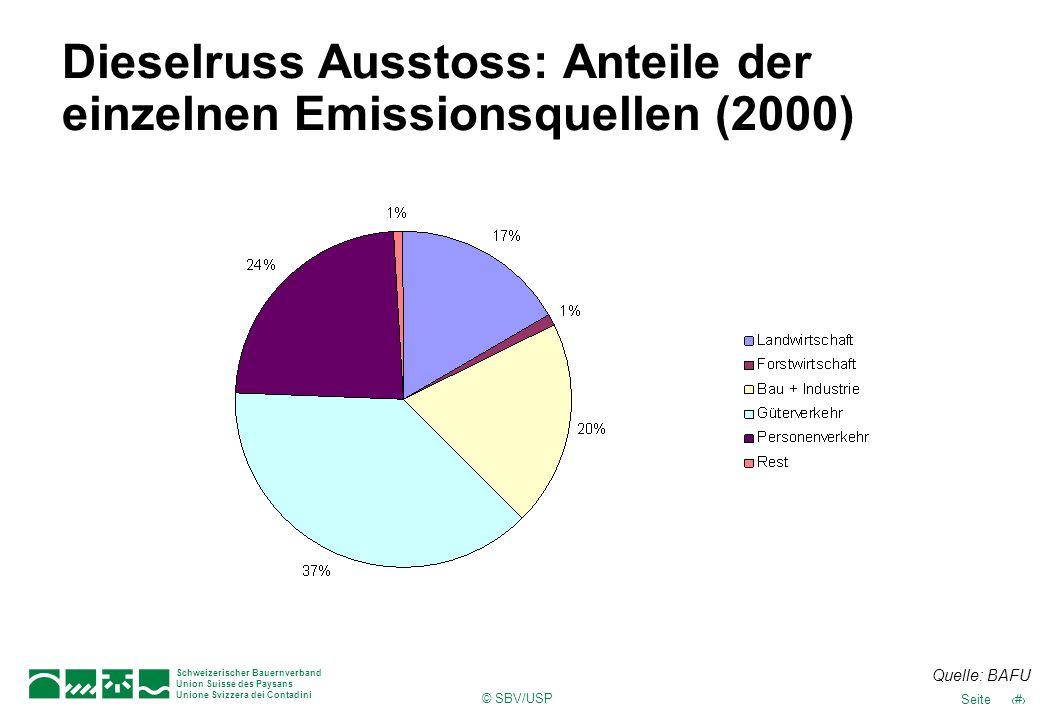 Dieselruss Ausstoss: Anteile der einzelnen Emissionsquellen (2000)