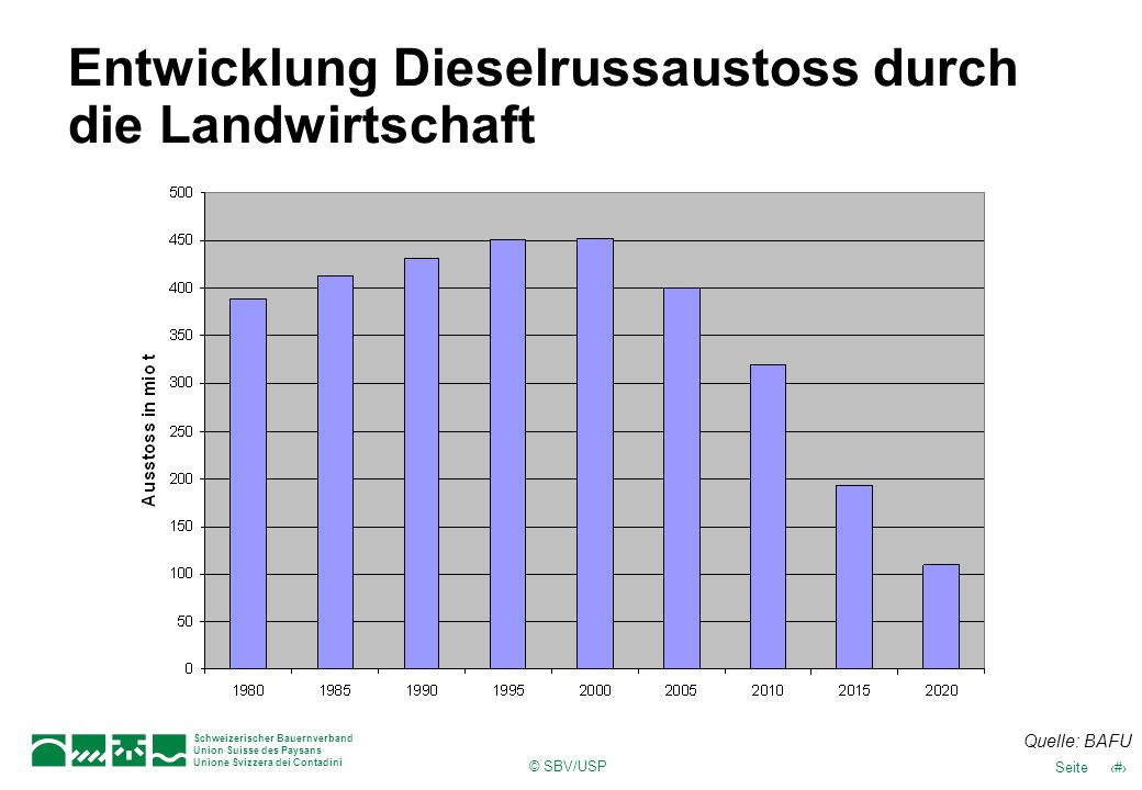 Entwicklung Dieselrussaustoss durch die Landwirtschaft