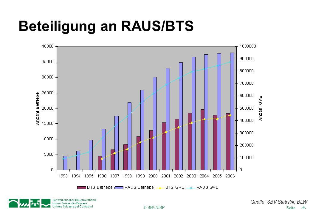 Beteiligung an RAUS/BTS