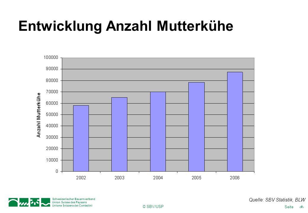 Entwicklung Anzahl Mutterkühe