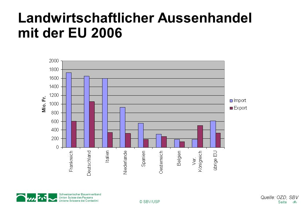 Landwirtschaftlicher Aussenhandel mit der EU 2006