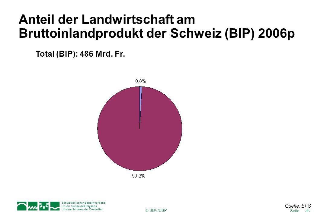 Anteil der Landwirtschaft am Bruttoinlandprodukt der Schweiz (BIP) 2006p