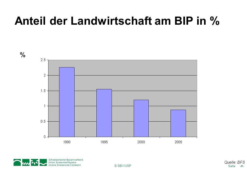 Anteil der Landwirtschaft am BIP in %