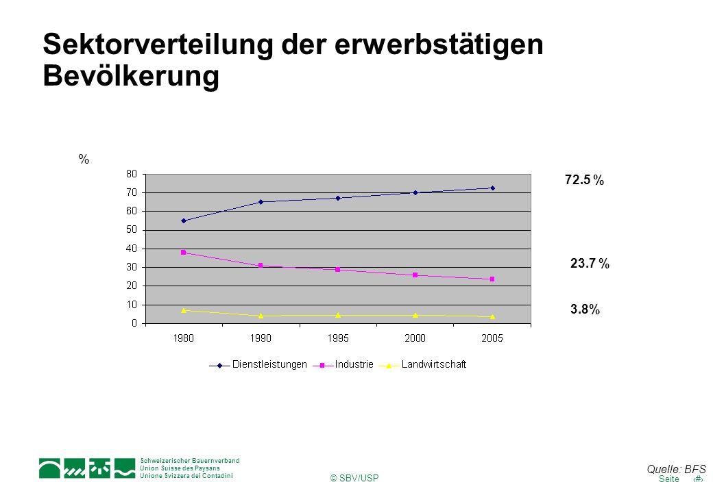 Sektorverteilung der erwerbstätigen Bevölkerung