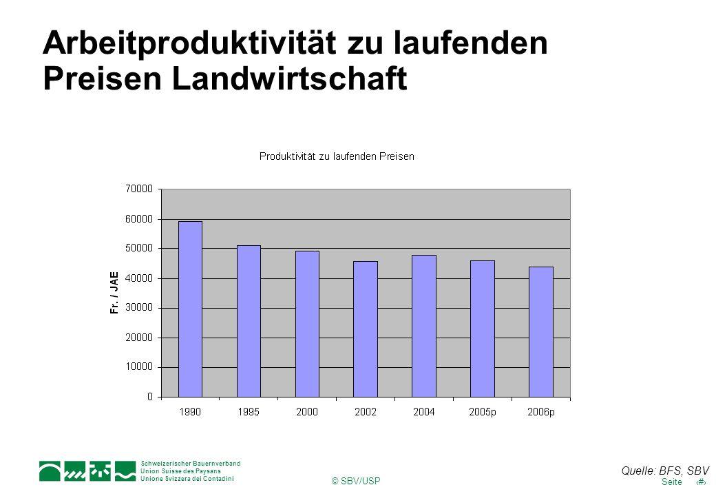 Arbeitproduktivität zu laufenden Preisen Landwirtschaft