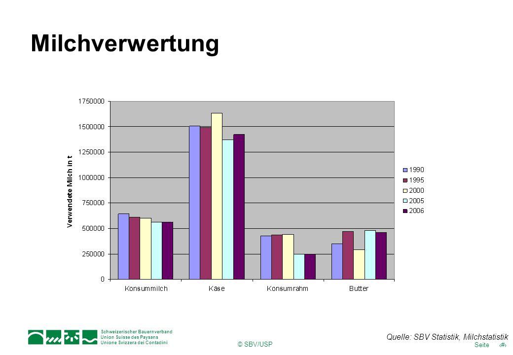 Milchverwertung Quelle: SBV Statistik, Milchstatistik © SBV/USP
