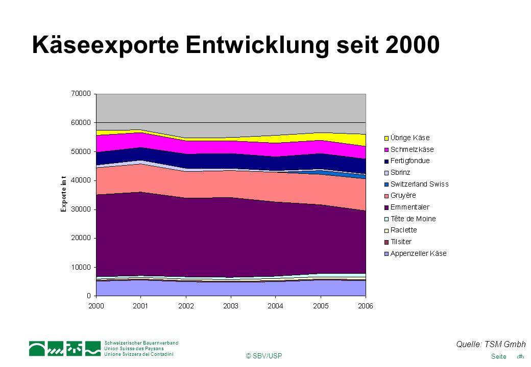Käseexporte Entwicklung seit 2000