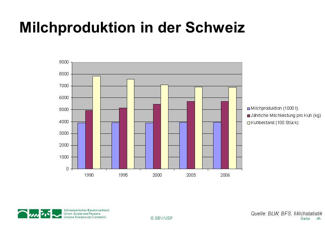 Milchproduktion in der Schweiz