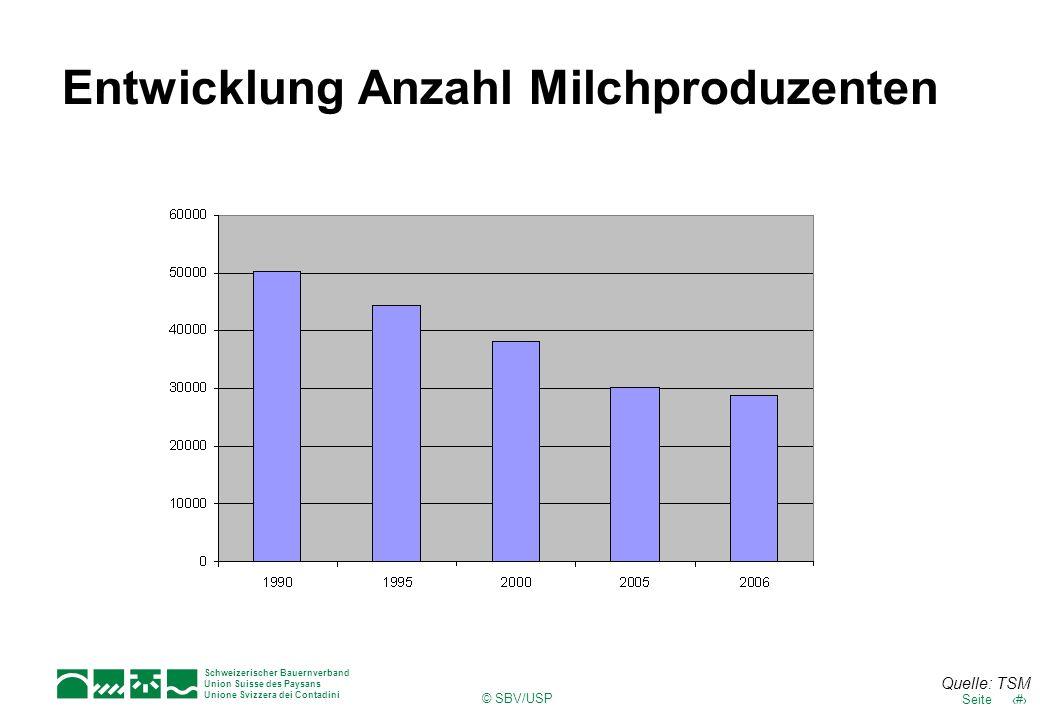 Entwicklung Anzahl Milchproduzenten