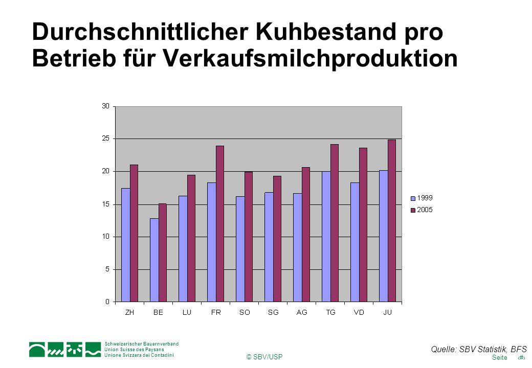 Durchschnittlicher Kuhbestand pro Betrieb für Verkaufsmilchproduktion