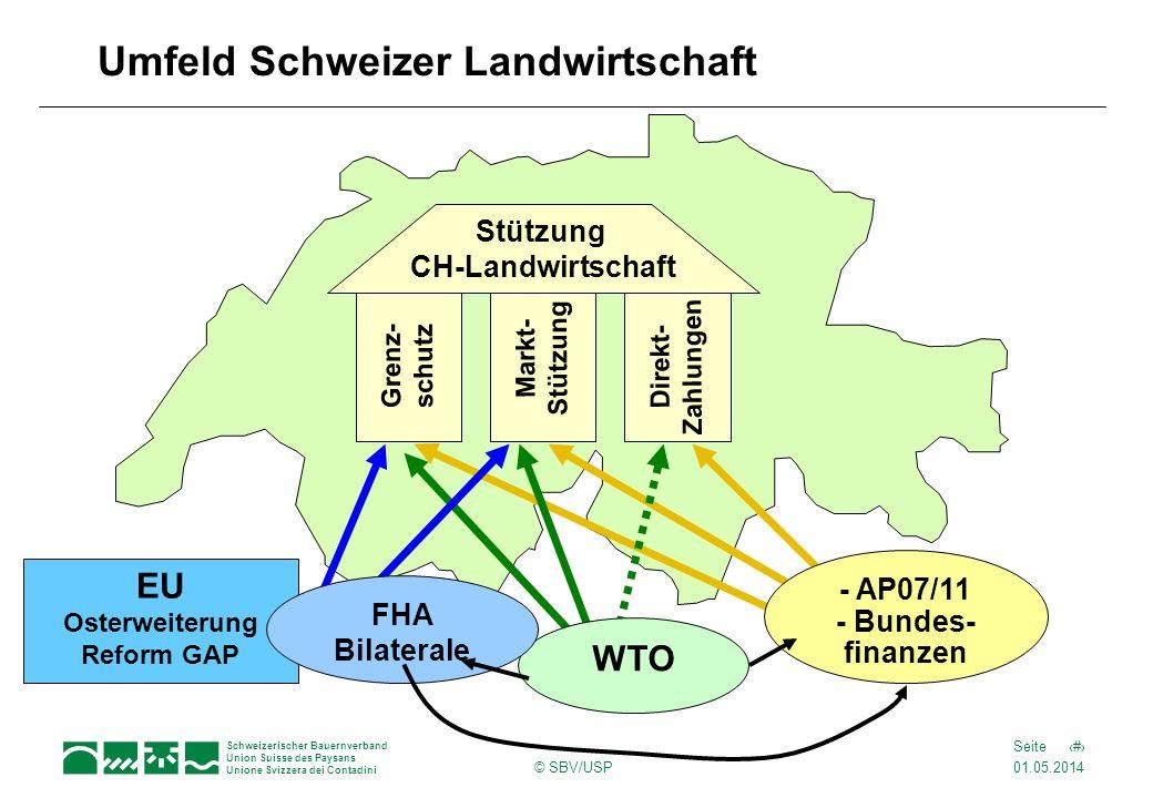 Umfeld Schweizer Landwirtschaft