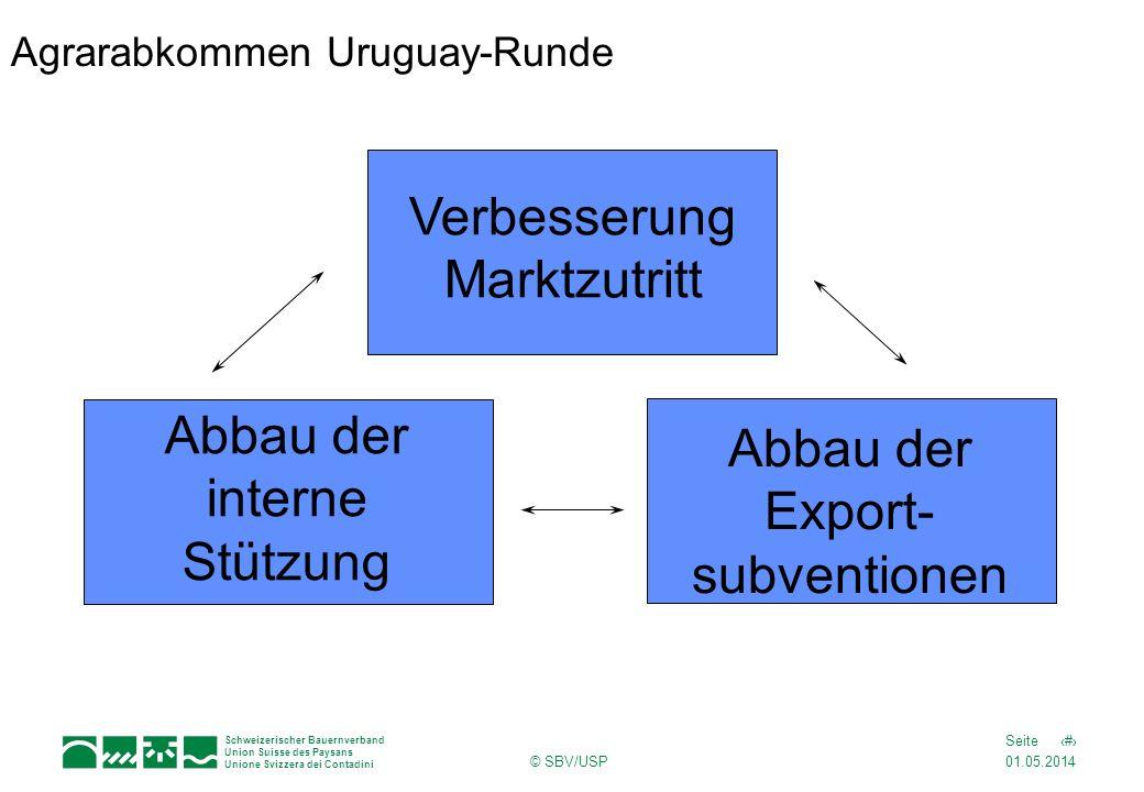 Agrarabkommen Uruguay-Runde