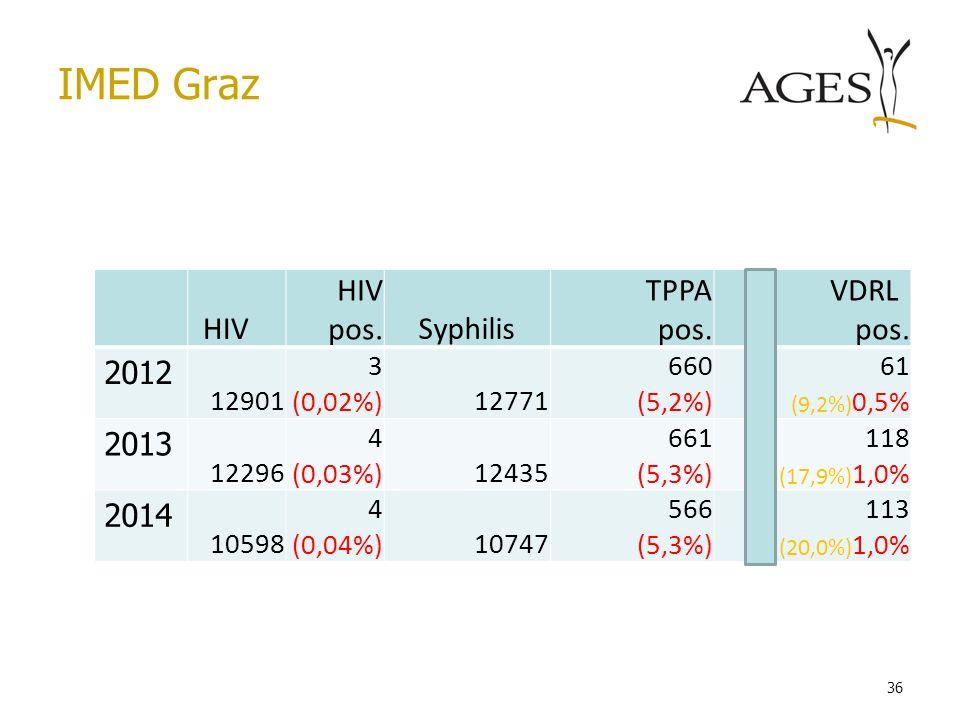 IMED Graz HIV HIV pos. Syphilis TPPA pos. VDRL 2012 2013 2014 12901 3