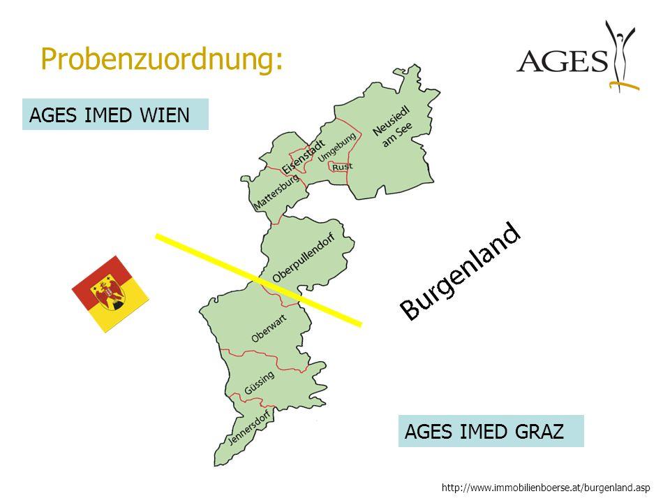 Probenzuordnung: AGES IMED WIEN AGES IMED GRAZ