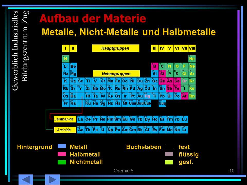 Metalle, Nicht-Metalle und Halbmetalle