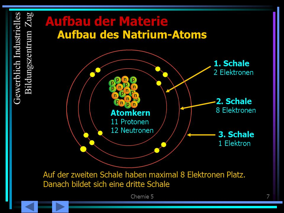 Aufbau des Natrium-Atoms