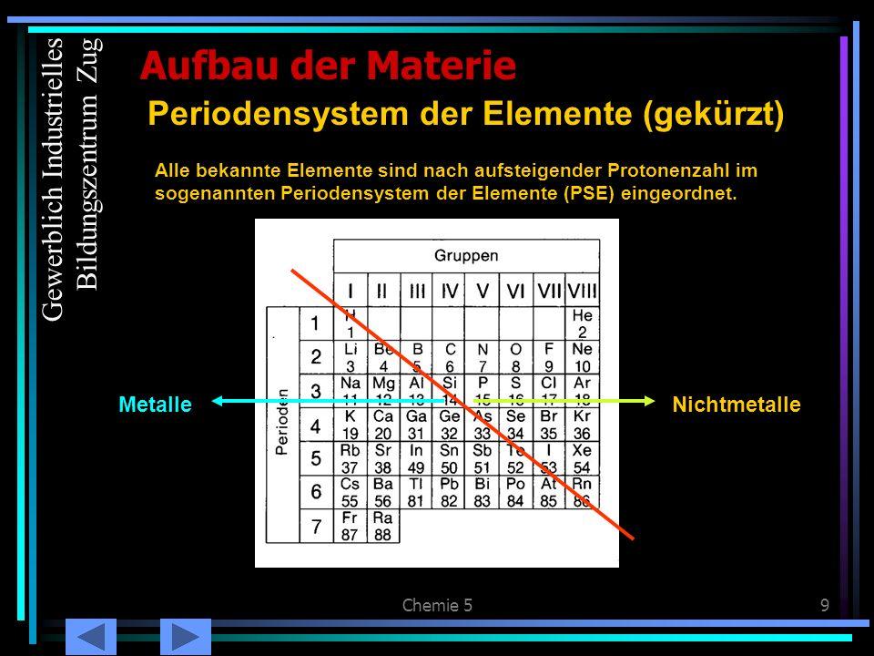 Periodensystem der Elemente (gekürzt)