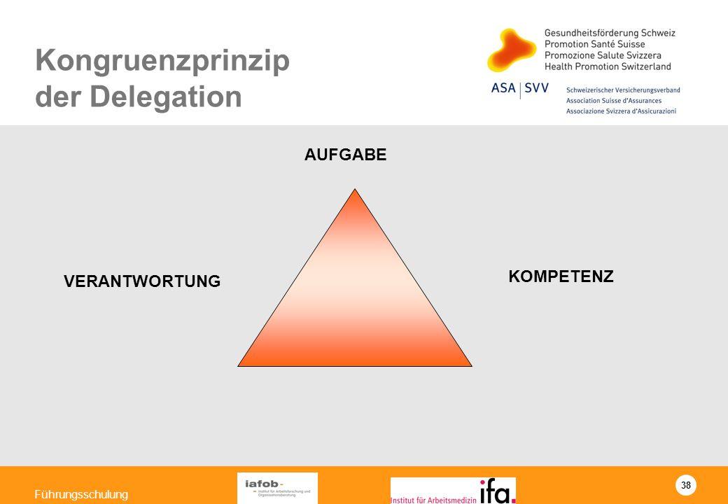 Kongruenzprinzip der Delegation