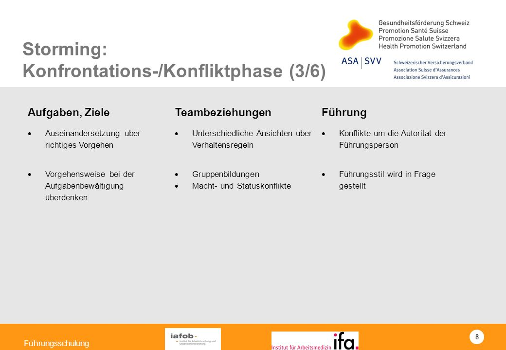 Storming: Konfrontations-/Konfliktphase (3/6)